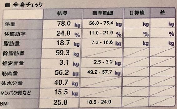 ライザップに入会する前の僕の体重・体脂肪率を紹介